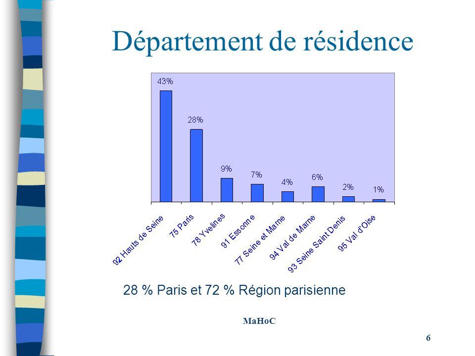 Modes dhébergements potentiels Le type dhébergement marchand privilégié reste incontestablement lhôtel (53 % des répondants) et notamment pour la clientèle qui séjourne à létranger (61% contre 43%) Viennent ensuite: Le gîte rural: 26% Le camping: 25% La chambre dhôtes: 24% La location de meublé: 23% Lauberge de jeunesse: 19% MaHoC 47 MaHoC 47