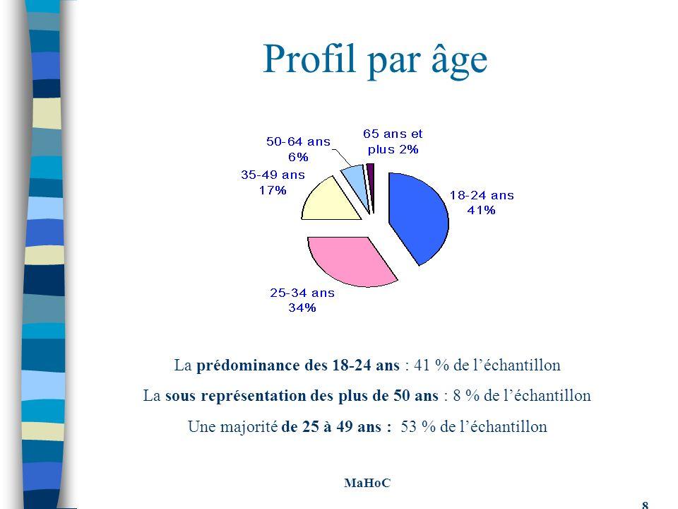 Profil par âge La prédominance des 18-24 ans : 41 % de léchantillon La sous représentation des plus de 50 ans : 8 % de léchantillon Une majorité de 25 à 49 ans : 53 % de léchantillon MaHoC 8