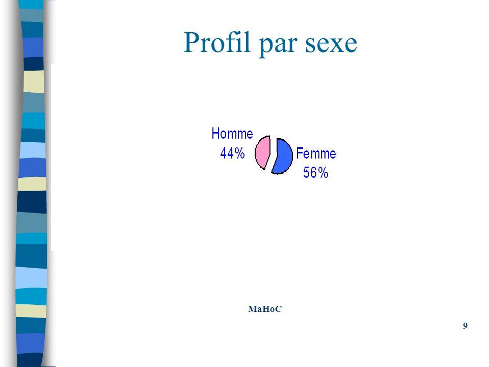 Profil par sexe MaHoC 9