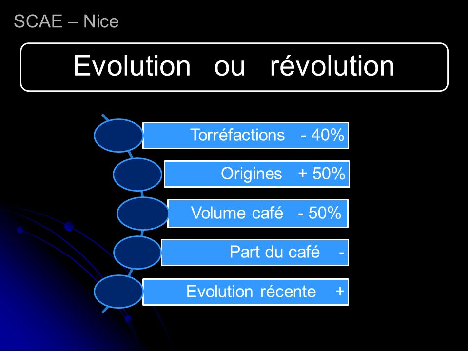 SCAE – Nice Evolution ou révolution Torréfactions - 40% Origines + 50% Volume café - 50% Part du café - Evolution récente +