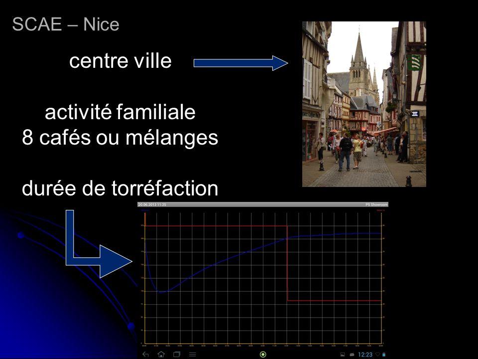 centre ville activité familiale 8 cafés ou mélanges durée de torréfaction SCAE – Nice