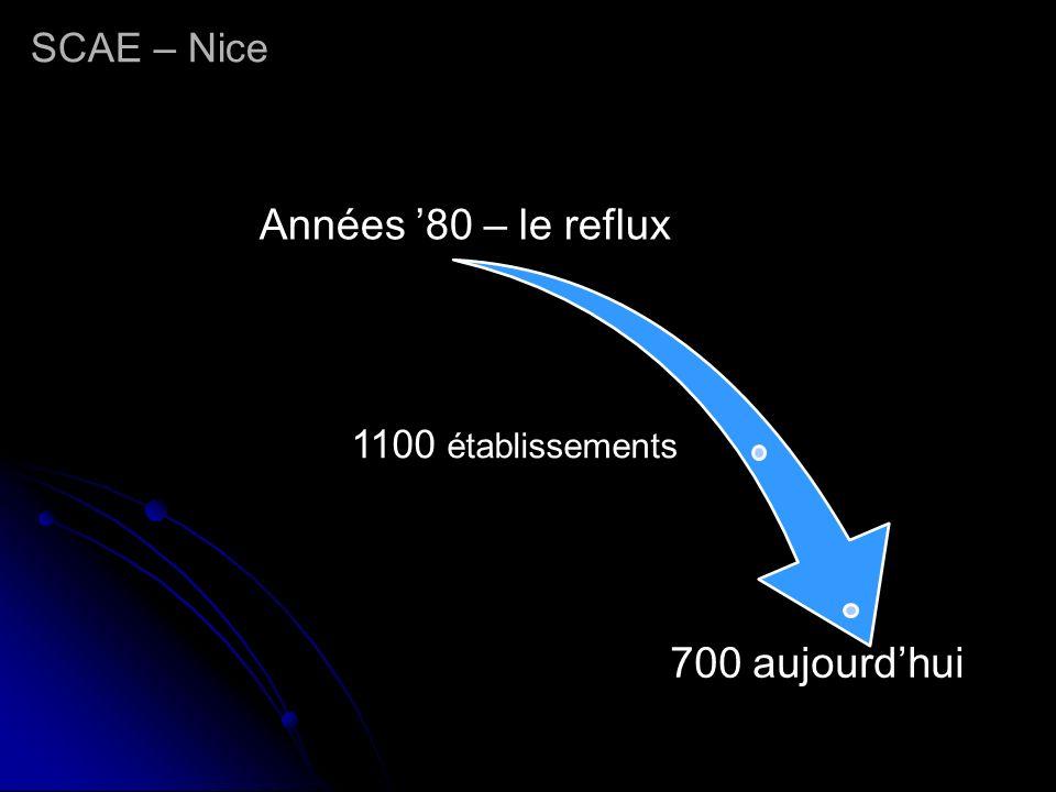 Années 80 – le reflux 1100 établissements 700 aujourdhui
