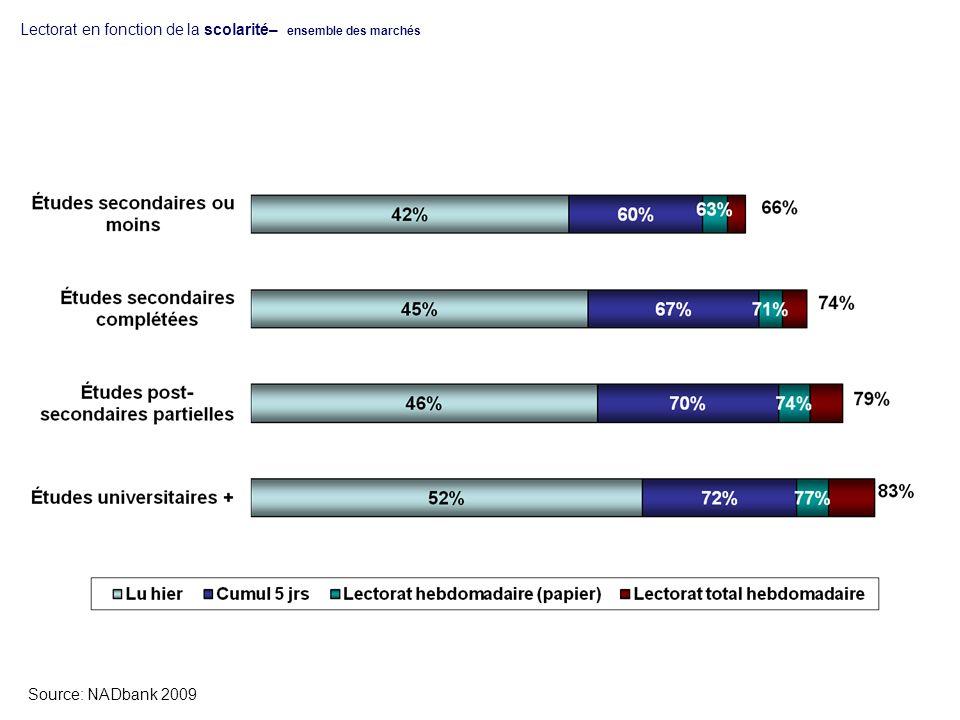 Lectorat en fonction de la scolarité– ensemble des marchés Source: NADbank 2009