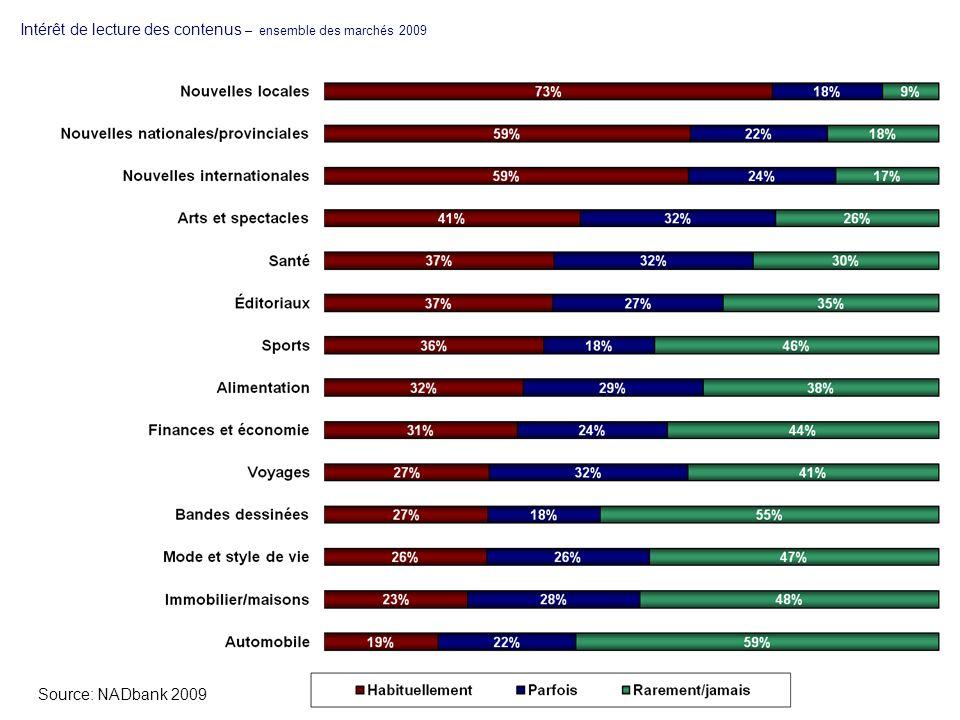 Intérêt de lecture des contenus – ensemble des marchés 2009 Source: NADbank 2009