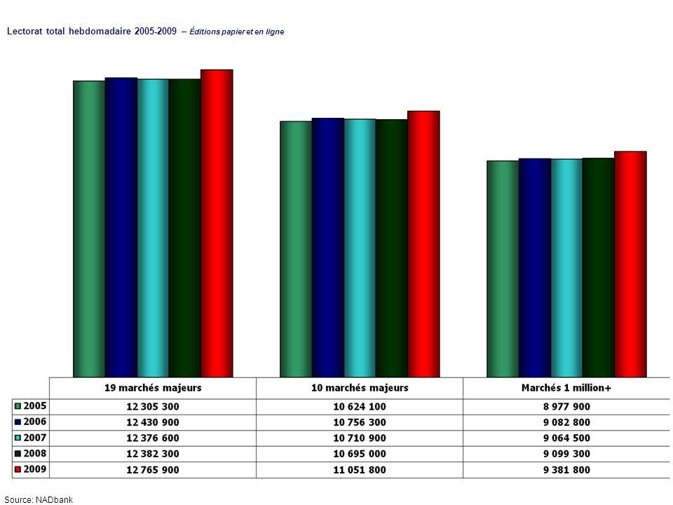 Lectorat total hebdomadaire 2005-2009 – Éditions papier et en ligne Source: NADbank