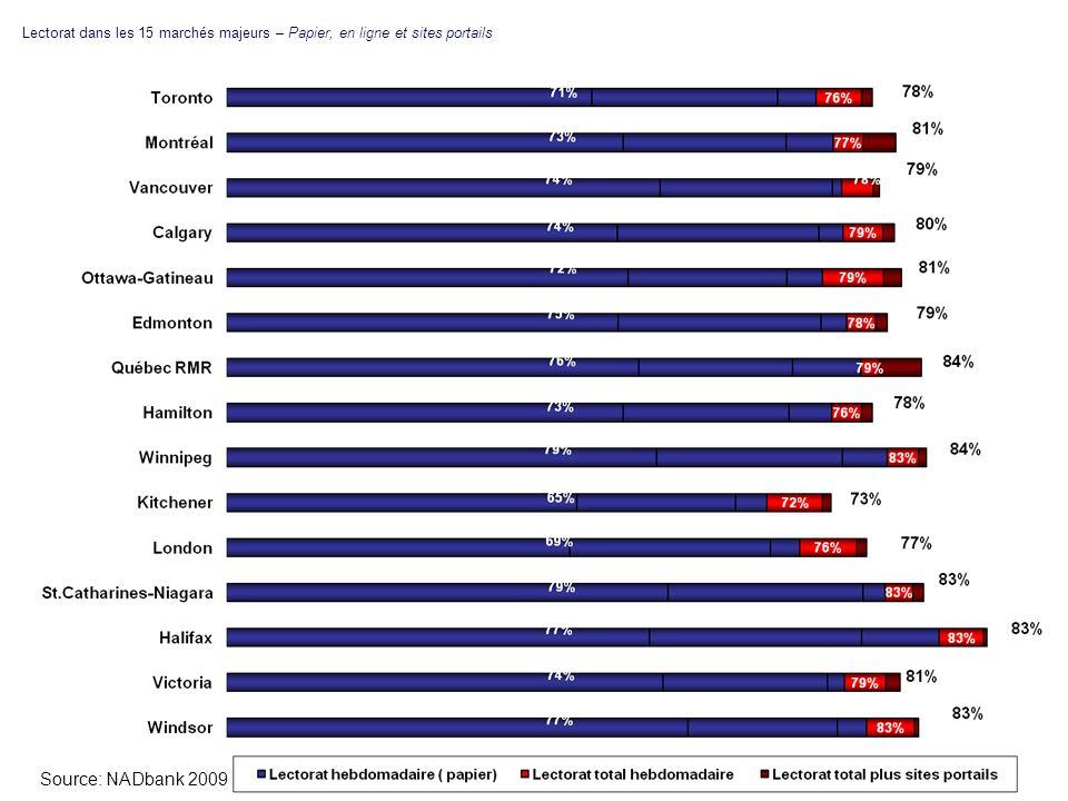 Lectorat dans les 15 marchés majeurs – Papier, en ligne et sites portails Source: NADbank 2009