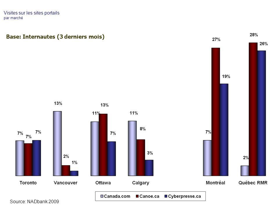 Visites sur les sites portails par marché Base: Internautes (3 derniers mois) Source: NADbank 2009