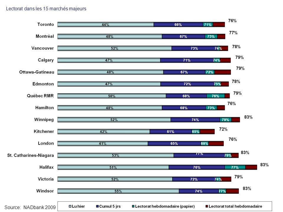 Lectorat dans les 15 marchés majeurs Source: NADbank 2009