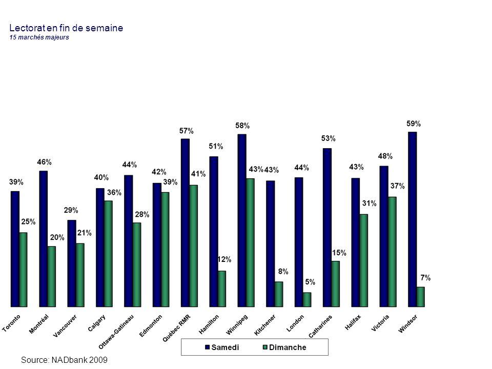 Temps consacré à la lecture la semaine dernière (en minutes) Éditions papier et en ligne – 15 marchés majeurs Source: NADbank 2009