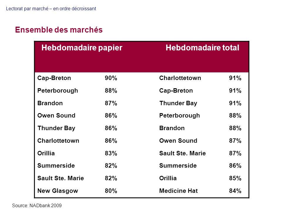 Lectorat par marché – en ordre décroissant Hebdomadaire papierHebdomadaire total Cap-Breton90%Charlottetown91% Peterborough88%Cap-Breton91% Brandon87%Thunder Bay91% Owen Sound86%Peterborough88% Thunder Bay86%Brandon88% Charlottetown86%Owen Sound87% Orillia83%Sault Ste.