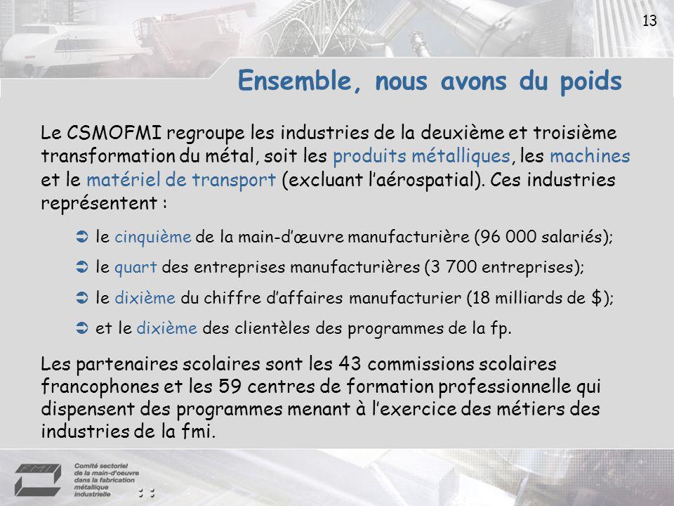 13 Ensemble, nous avons du poids Le CSMOFMI regroupe les industries de la deuxième et troisième transformation du métal, soit les produits métalliques, les machines et le matériel de transport (excluant laérospatial).