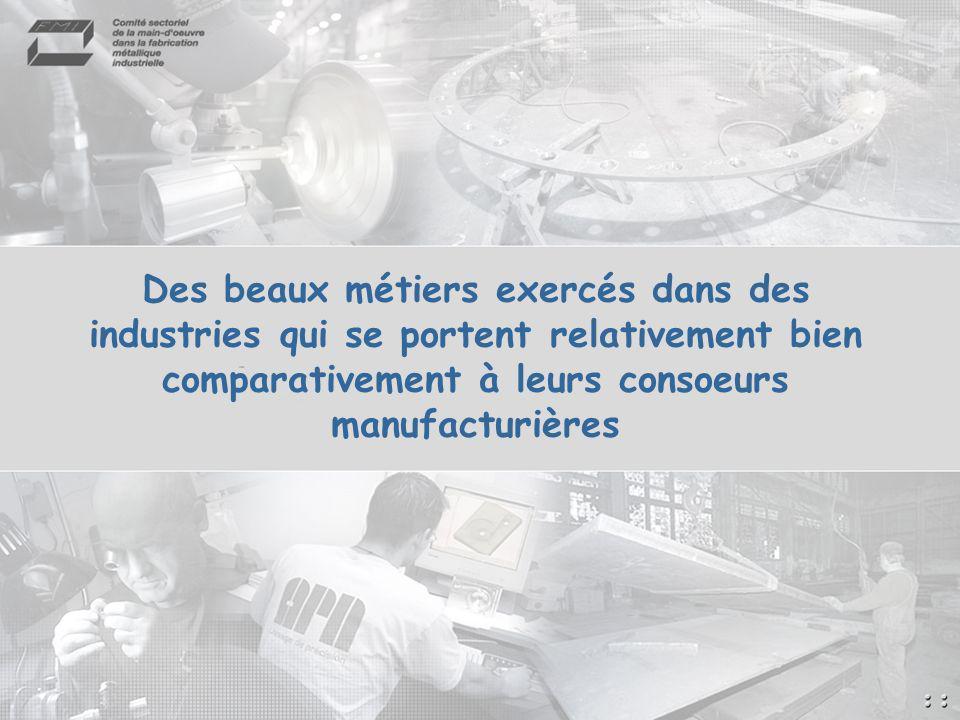 Des beaux métiers exercés dans des industries qui se portent relativement bien comparativement à leurs consoeurs manufacturières