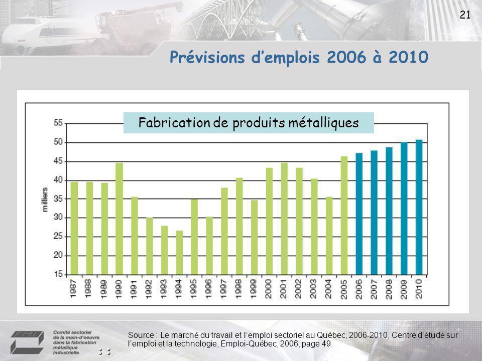 21 Fabrication de produits métalliques Source : Le marché du travail et lemploi sectoriel au Québec, 2006-2010, Centre détude sur lemploi et la technologie, Emploi-Québec, 2006, page 49.