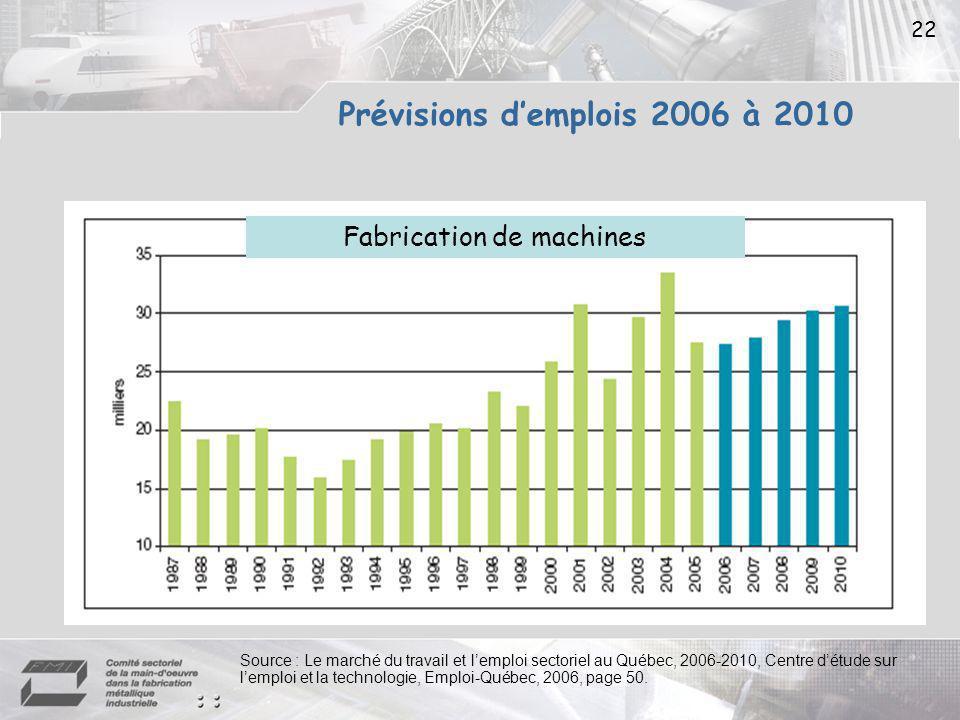 22 Fabrication de machines Source : Le marché du travail et lemploi sectoriel au Québec, 2006-2010, Centre détude sur lemploi et la technologie, Emploi-Québec, 2006, page 50.