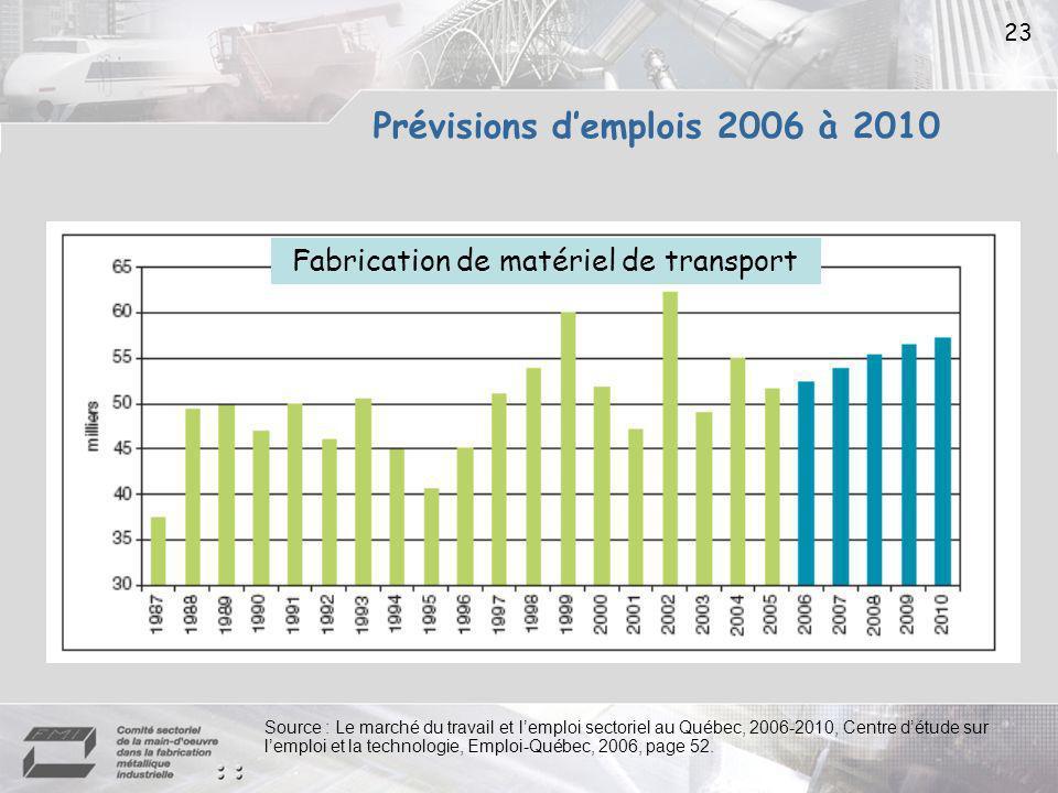 23 Fabrication de matériel de transport Source : Le marché du travail et lemploi sectoriel au Québec, 2006-2010, Centre détude sur lemploi et la technologie, Emploi-Québec, 2006, page 52.