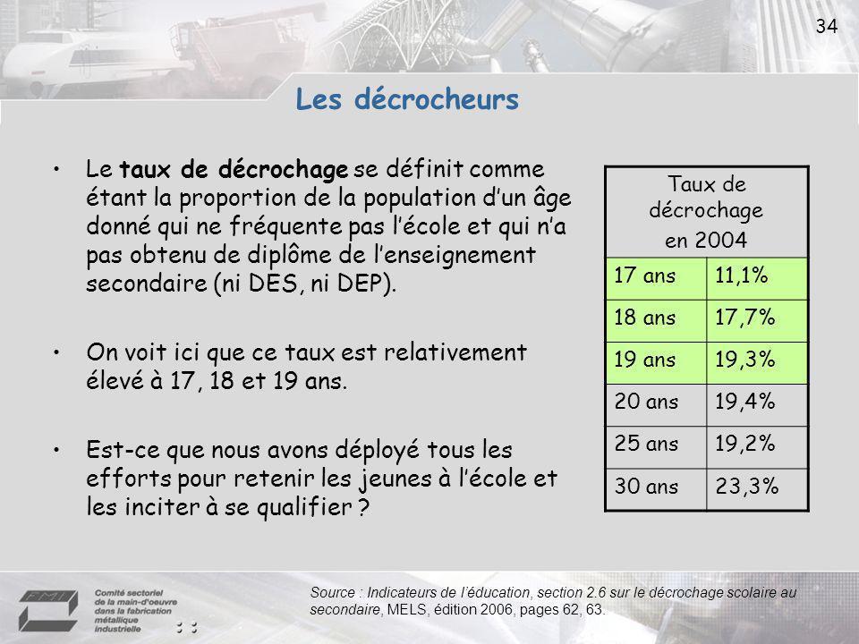 34 Les décrocheurs Le taux de décrochage se définit comme étant la proportion de la population dun âge donné qui ne fréquente pas lécole et qui na pas obtenu de diplôme de lenseignement secondaire (ni DES, ni DEP).