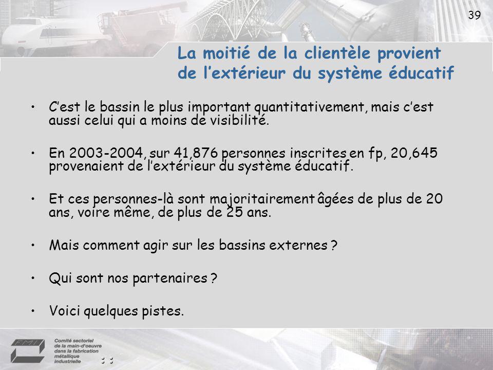 39 La moitié de la clientèle provient de lextérieur du système éducatif Cest le bassin le plus important quantitativement, mais cest aussi celui qui a moins de visibilité.