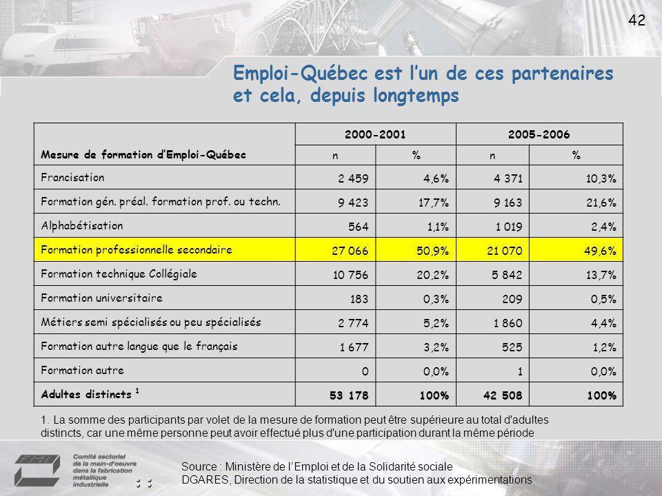 42 Emploi-Québec est lun de ces partenaires et cela, depuis longtemps Mesure de formation dEmploi-Québec 2000-20012005-2006 n%n% Francisation 2 4594,6%4 37110,3% Formation gén.