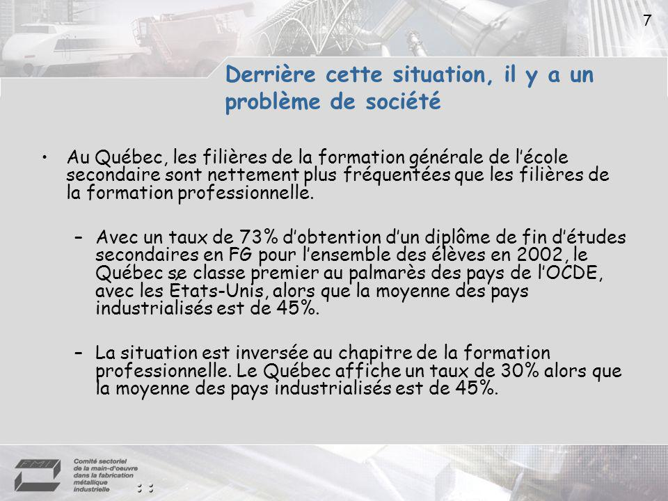 7 Derrière cette situation, il y a un problème de société Au Québec, les filières de la formation générale de lécole secondaire sont nettement plus fréquentées que les filières de la formation professionnelle.