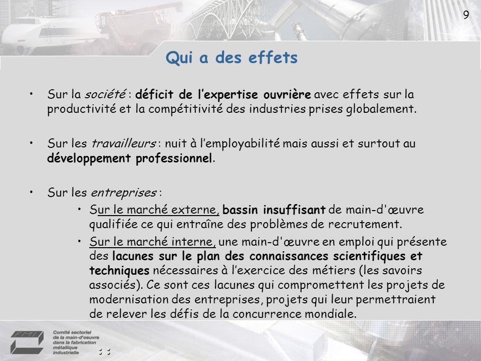 9 Qui a des effets Sur la société : déficit de lexpertise ouvrière avec effets sur la productivité et la compétitivité des industries prises globalement.