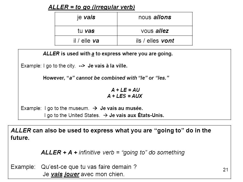 21 je vaisnous allons tu vasvous allez il / elle vails / elles vont ALLER is used with a to express where you are going. Example: I go to the city. --