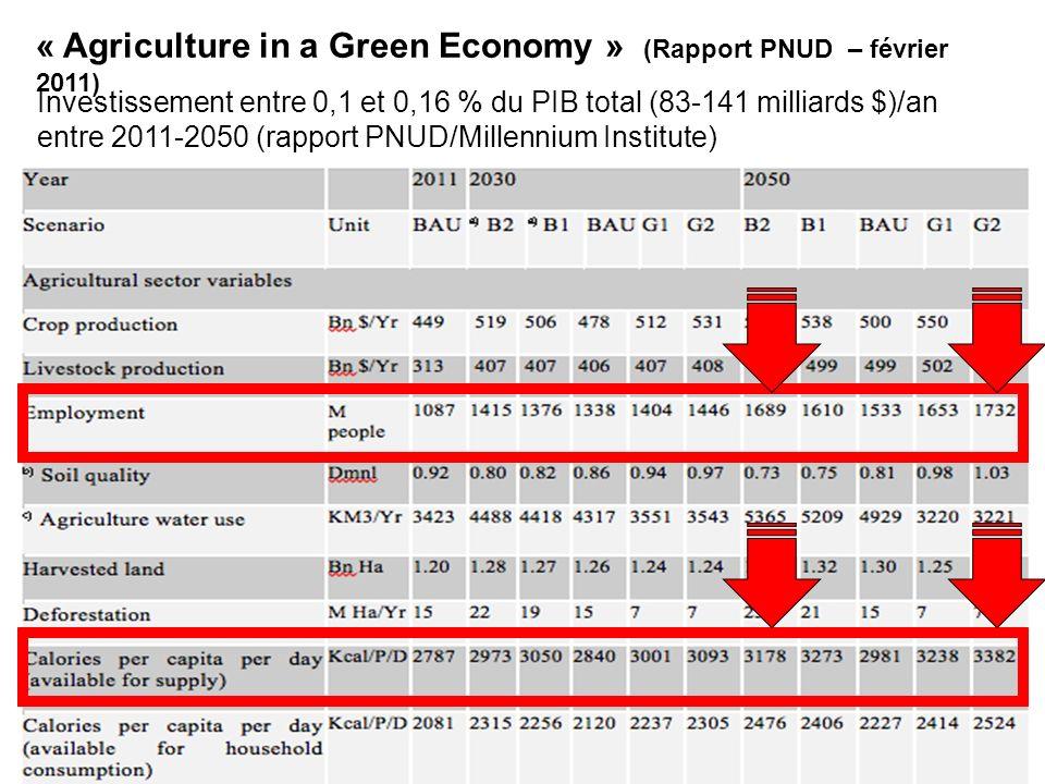 Investissement entre 0,1 et 0,16 % du PIB total (83-141 milliards $)/an entre 2011-2050 (rapport PNUD/Millennium Institute) « Agriculture in a Green Economy » (Rapport PNUD – février 2011)