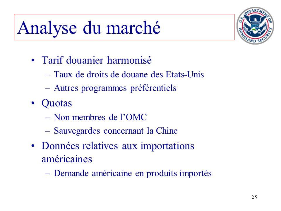 25 Tarif douanier harmonisé –Taux de droits de douane des Etats-Unis –Autres programmes préférentiels Quotas –Non membres de lOMC –Sauvegardes concern