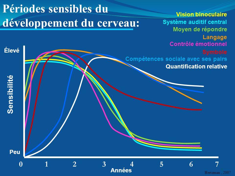 Élevé Peu Années 01237654 Vision binoculaire Moyen de répondre Contrôle émotionnel Symbole Compétences sociale avec ses pairs Quantification relative