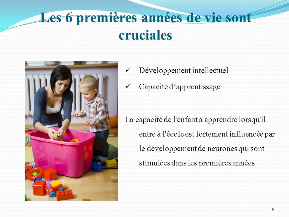 Les 6 premières années de vie sont cruciales Développement intellectuel Capacité dapprentissage La capacité de l'enfant à apprendre lorsqu'il entre à