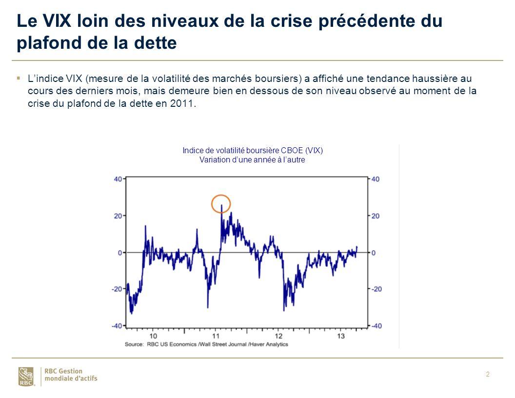 2 Le VIX loin des niveaux de la crise précédente du plafond de la dette Lindice VIX (mesure de la volatilité des marchés boursiers) a affiché une tendance haussière au cours des derniers mois, mais demeure bien en dessous de son niveau observé au moment de la crise du plafond de la dette en 2011.