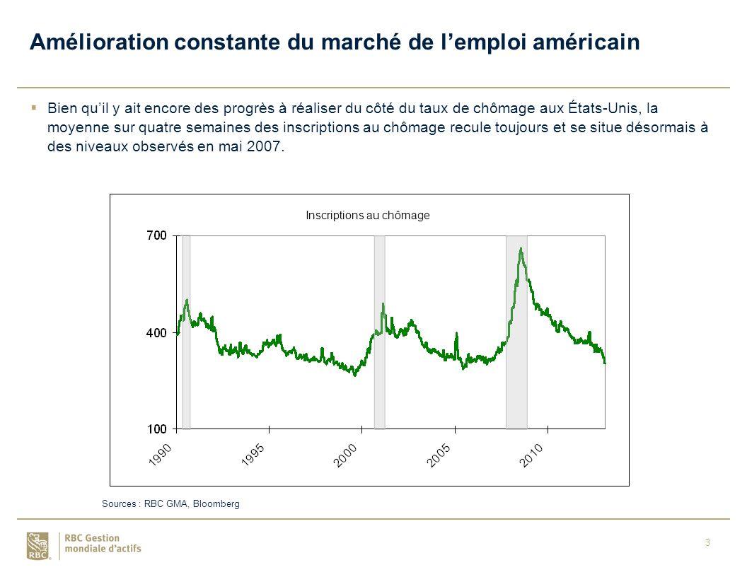 3 Bien quil y ait encore des progrès à réaliser du côté du taux de chômage aux États-Unis, la moyenne sur quatre semaines des inscriptions au chômage recule toujours et se situe désormais à des niveaux observés en mai 2007.