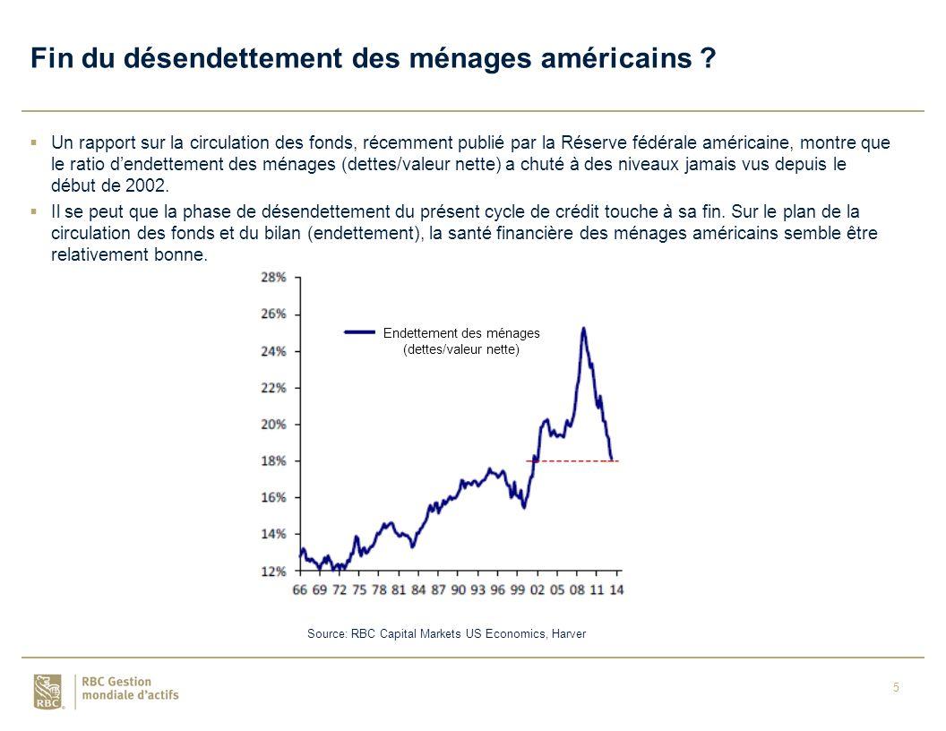 5 Fin du désendettement des ménages américains .