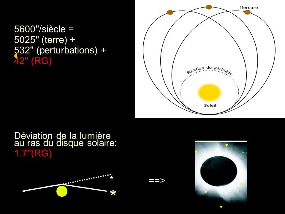 5600''/siècle = 5025'' (terre) + 532'' (perturbations) + 42'' (RG) Déviation de la lumière au ras du disque solaire: 1.7''(RG) **** ==>