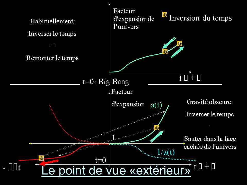 Facteur d'expansion Gravité obscure: Inverser le temps = Sauter dans la face cachée de l'univers 1 a(t) 1/a(t) Facteur d'expansion de lunivers Habitue