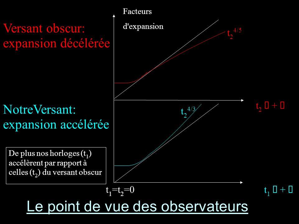 Le point de vue des observateurs Facteurs d expansion t 1 =t 2 =0 t 1 + t 2 + t 2 4/5 t 2 4/3 De plus nos horloges (t 1 ) accélèrent par rapport à celles (t 2 ) du versant obscur Versant obscur: expansion décélérée NotreVersant: expansion accélérée