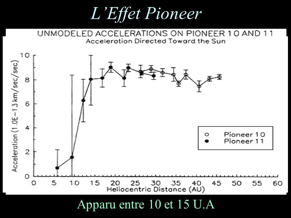 LEffet Pioneer Apparu entre 10 et 15 U.A