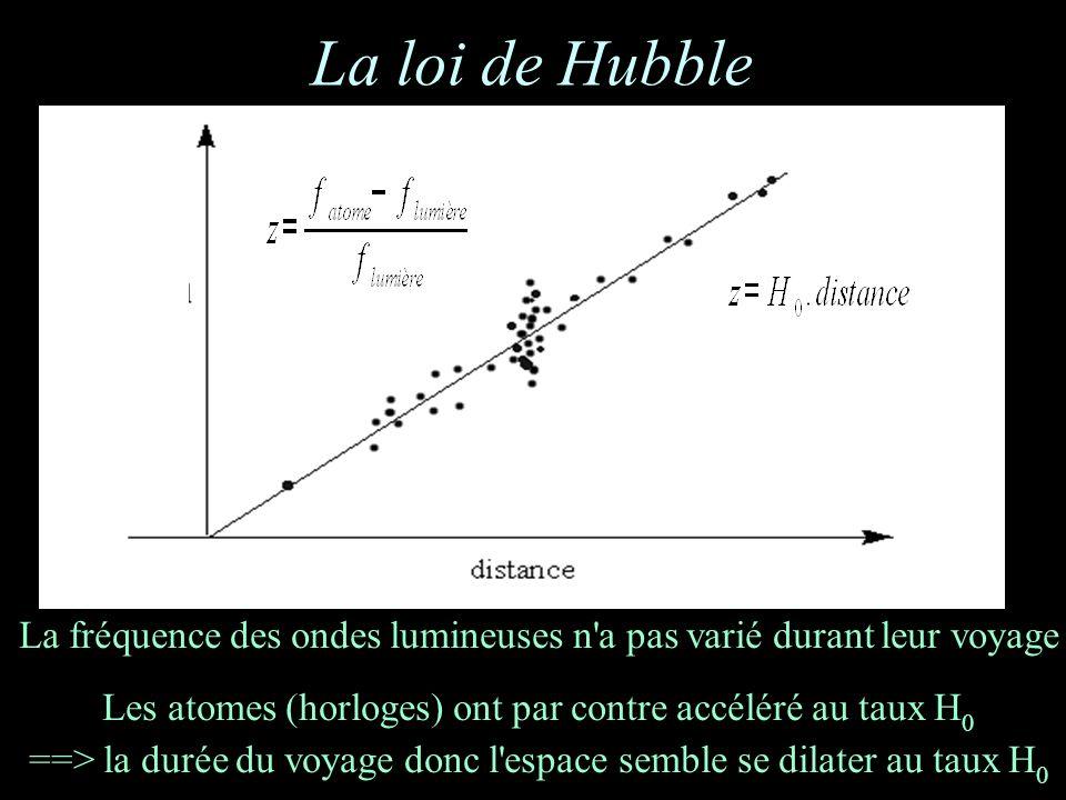 La loi de Hubble La fréquence des ondes lumineuses n a pas varié durant leur voyage Les atomes (horloges) ont par contre accéléré au taux H 0 ==> la durée du voyage donc l espace semble se dilater au taux H 0