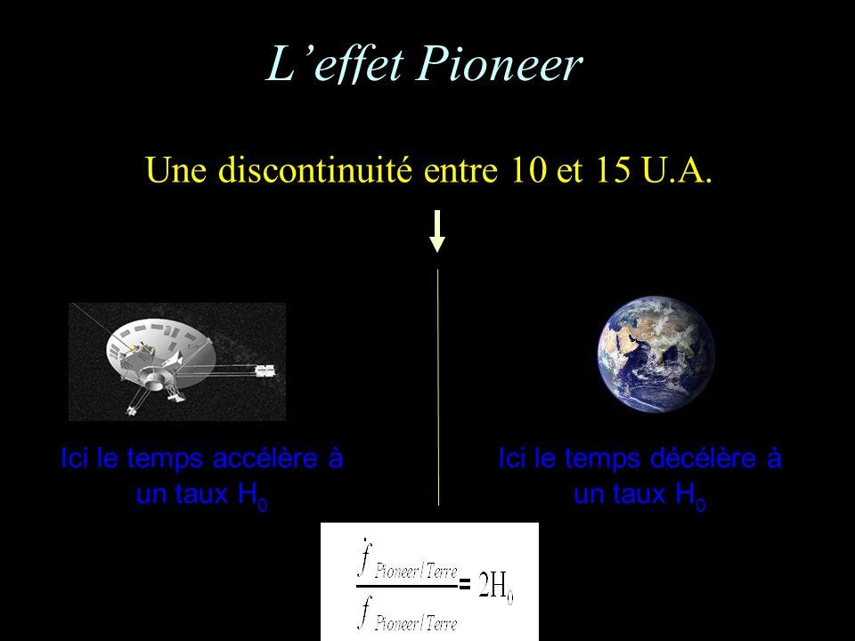 Leffet Pioneer Une discontinuité entre 10 et 15 U.A. Ici le temps accélère à un taux H 0 Ici le temps décélère à un taux H 0
