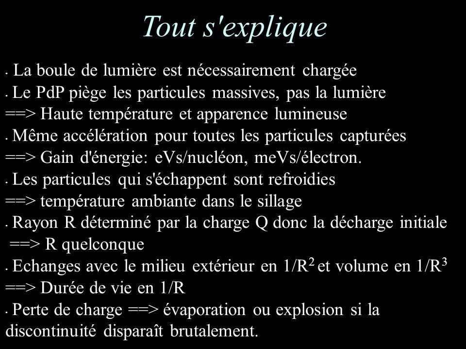 La boule de lumière est nécessairement chargée Le PdP piège les particules massives, pas la lumière ==> Haute température et apparence lumineuse Même accélération pour toutes les particules capturées ==> Gain d énergie: eVs/nucléon, meVs/électron.