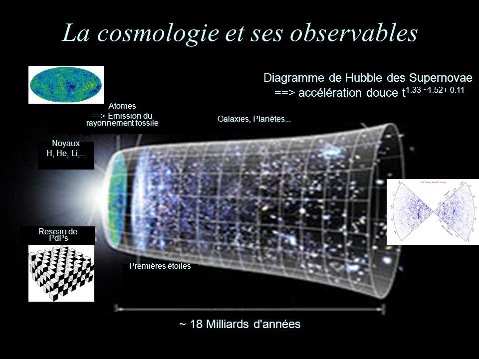 La cosmologie et ses observables Noyaux H, He, Li,...