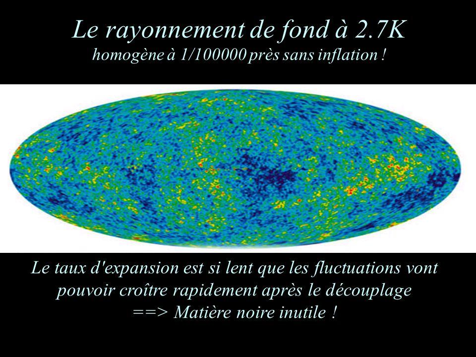 Le rayonnement de fond à 2.7K homogène à 1/100000 près sans inflation ! Le taux d'expansion est si lent que les fluctuations vont pouvoir croître rapi