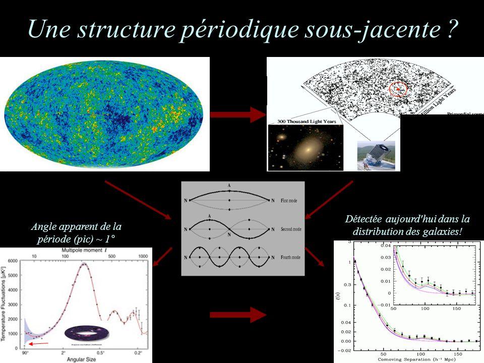 Une structure périodique sous-jacente ? Angle apparent de la période (pic) ~ 1° Détectée aujourd'hui dans la distribution des galaxies!