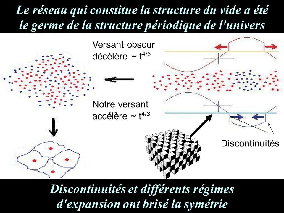 Le réseau qui constitue la structure du vide a été le germe de la structure périodique de l univers Notre versant accélère ~ t 4/3 Discontinuités Versant obscur décélère ~ t 4/5 Discontinuités et différents régimes d expansion ont brisé la symétrie