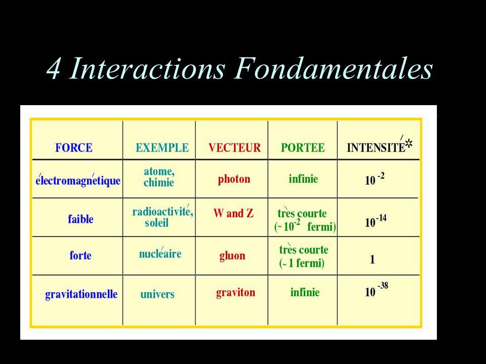 4 Interactions Fondamentales
