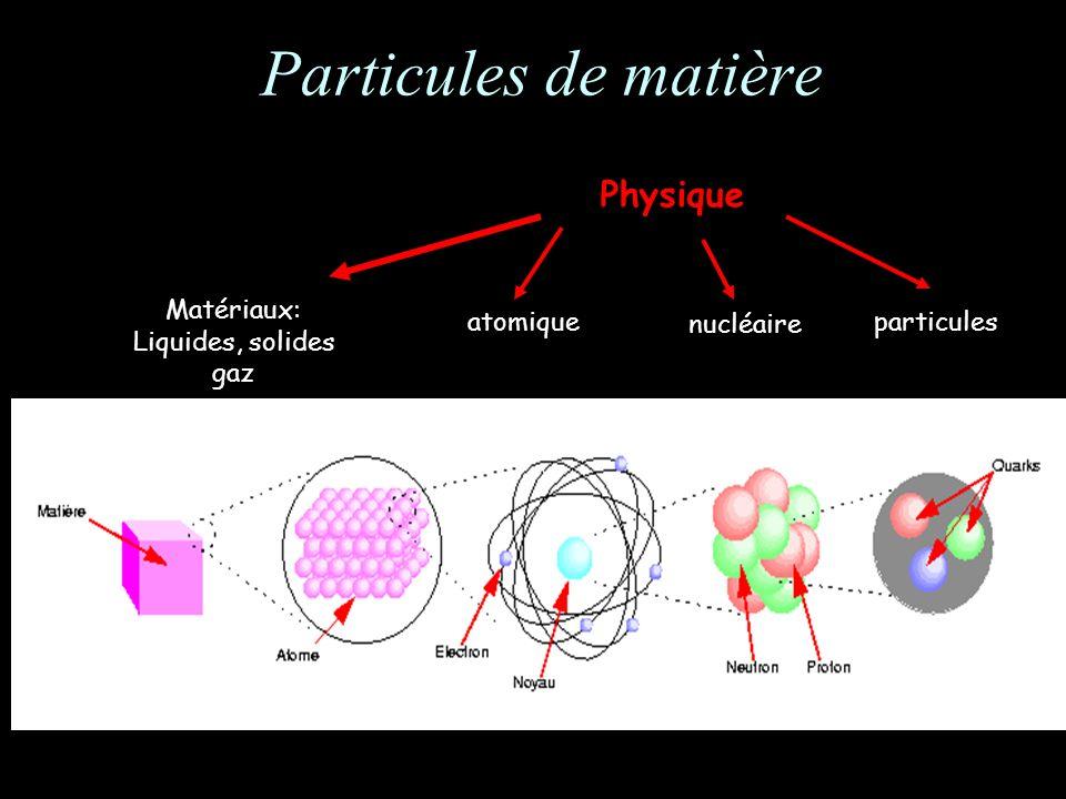 Particules de matière Physique Matériaux: Liquides, solides gaz atomique nucléaire particules