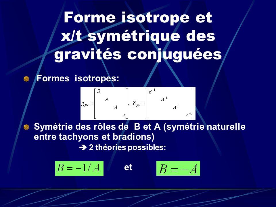 Forme isotrope et x/t symétrique des gravités conjuguées Formes isotropes: Symétrie des rôles de B et A (symétrie naturelle entre tachyons et bradions