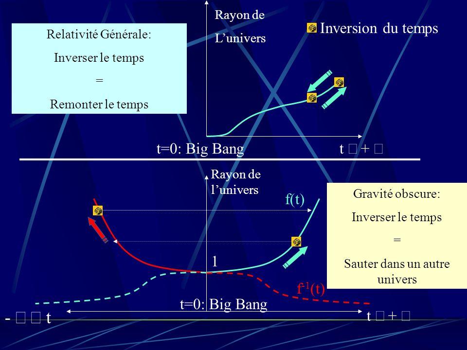 Rayon de lunivers Rayon de Lunivers Relativité Générale: Inverser le temps = Remonter le temps Inversion du temps Gravité obscure: Inverser le temps =