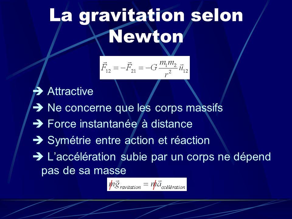 La gravitation selon Newton Attractive Ne concerne que les corps massifs Force instantanée à distance Symétrie entre action et réaction Laccélération