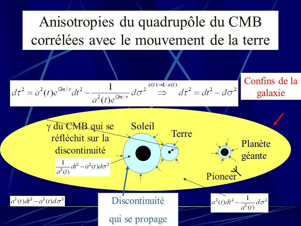 Anisotropies du quadrupôle du CMB corrélées avec le mouvement de la terre du CMB qui se réfléchit sur la discontinuité Soleil Terre Planète géante Con