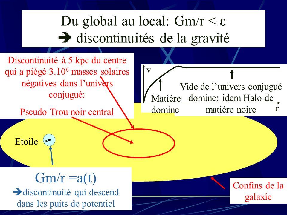 Du global au local: Gm/r < discontinuités de la gravité Etoile Discontinuité à 5 kpc du centre qui a piégé 3.10 6 masses solaires négatives dans luniv